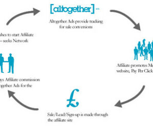 How to earn money from Affiliate Marketing Program?